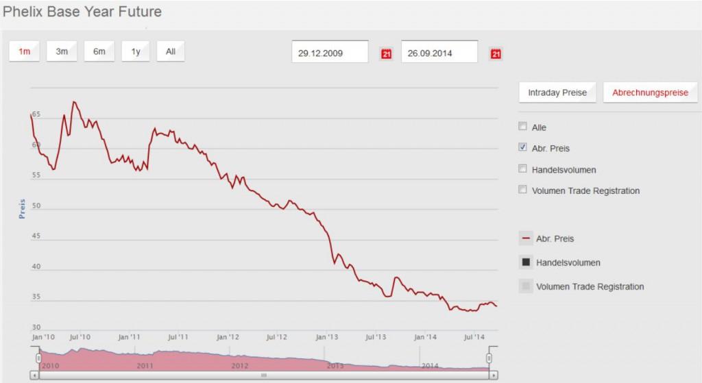 Börsen Strompreise